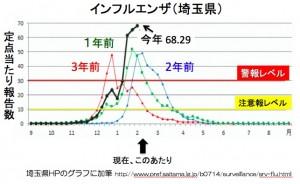 %e5%9f%bc%e7%8e%89%e7%9c%8c%e3%81%ae%e3%82%a4%e3%83%b3%e3%83%95%e3%83%ab%e3%82%a8%e3%83%b3%e3%82%b6%e6%b5%81%e8%a1%8c%e7%8a%b6%e6%b3%81